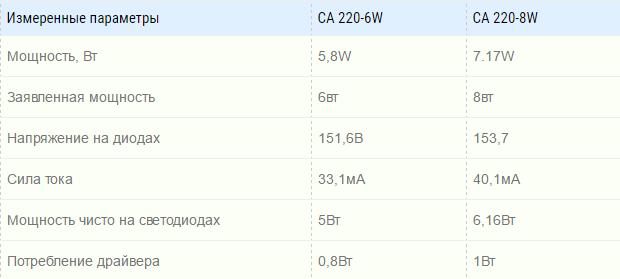 Энергопотребление ламп CA 220-6, CA 220-8