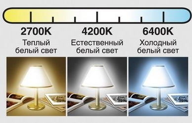 светодиодные лампы мощность