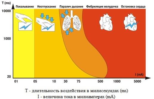 Воздействие тока на человека