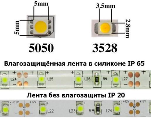 Защита светодиодной ленты