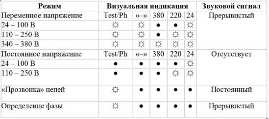 Комбинации светозвуковой индикации в различных режимах
