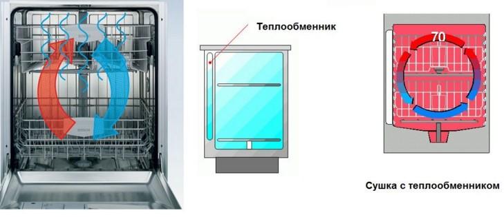 Конденсационный тип сушильной машины