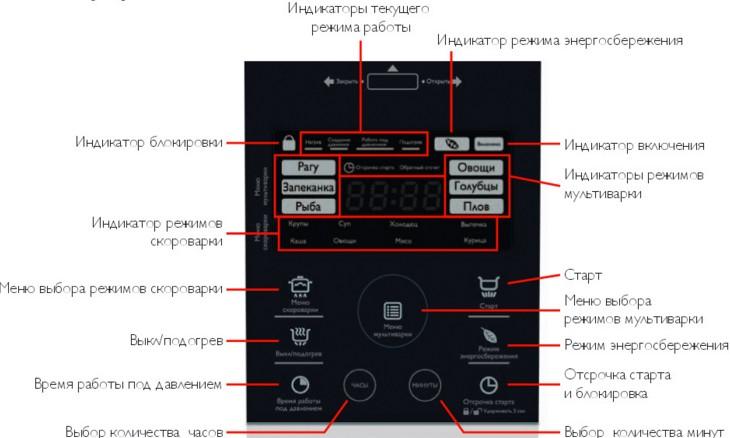 Сенсорная панель управления на мультиварке