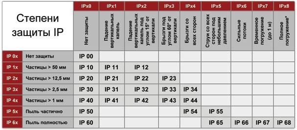 Степени защиты IP