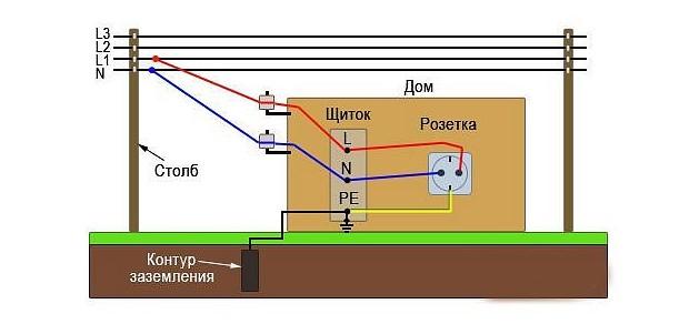 Схема системы заземления TT
