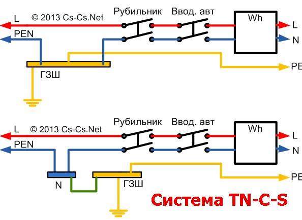 Схема системы заземления tn c s