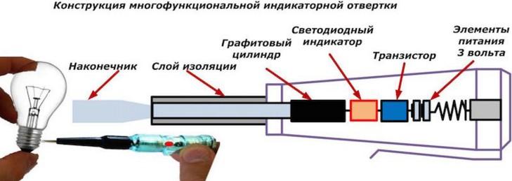 Устройство отвертки индикатора