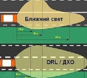 разница между светодиодной лентой и ходовым светом