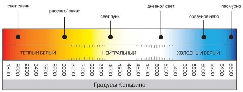 светодиодная лента цветовая температура