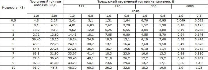 таблица перевода киловатт в амперы