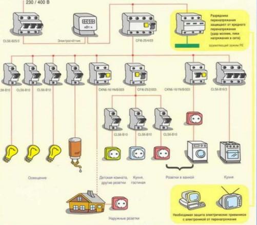 Автоматика для обслуживания проводки на кухне