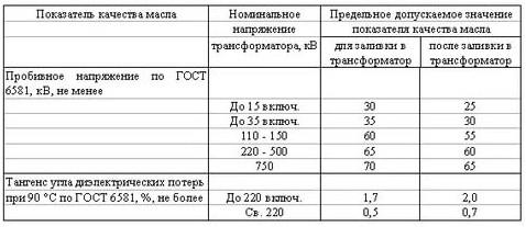 ГОСТ 7746-2001