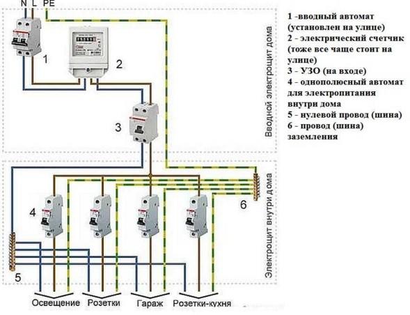 Схема простого варианта проводки в гараже