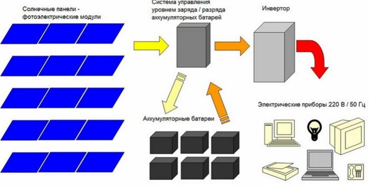 Схема соединения батарей с эл сетью дома