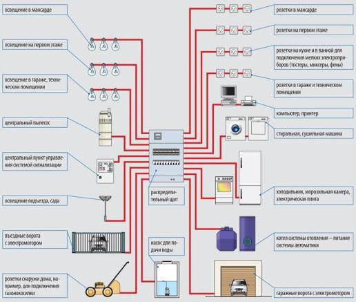 Схема электропроводки в доме 220 Вольт