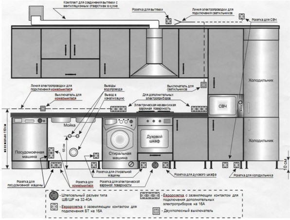 Точки подключения бытовой техники на кухне