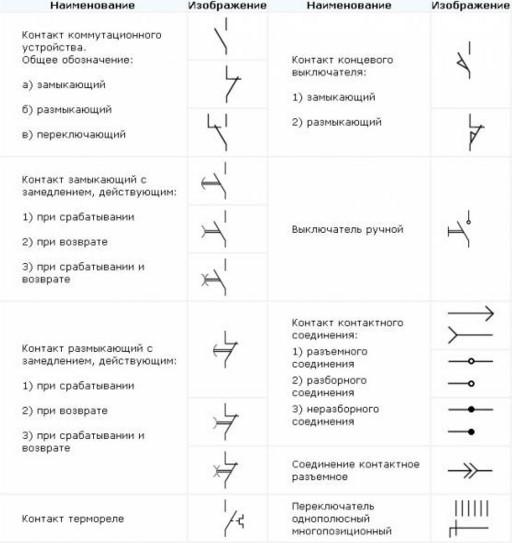 Размеры и условные обозначения элементов электрических схем