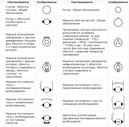 обозначение электродвигтелей