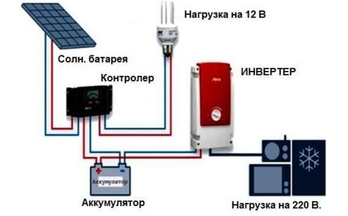 солнечная батарея для гаража
