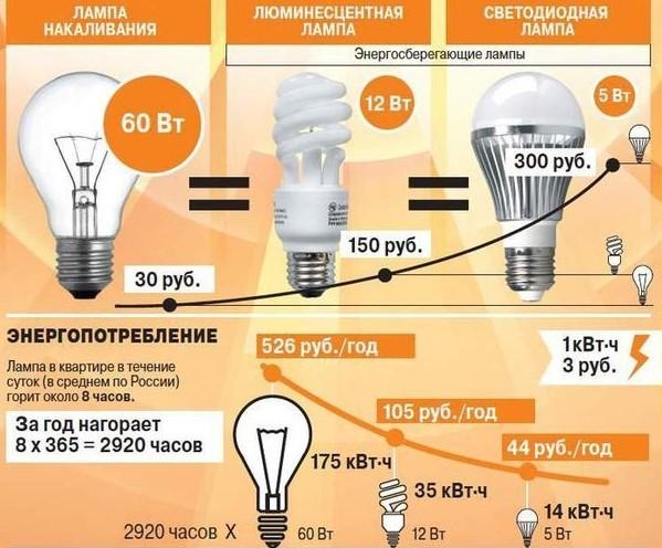 соотношение лампы