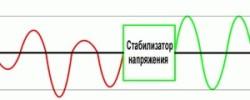 Инверторные стабилизаторы напряжения