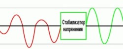 Защита электропроводки стабилизатором