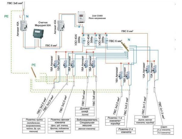 Полный проект электропроводки в доме с защитой ЗУБР