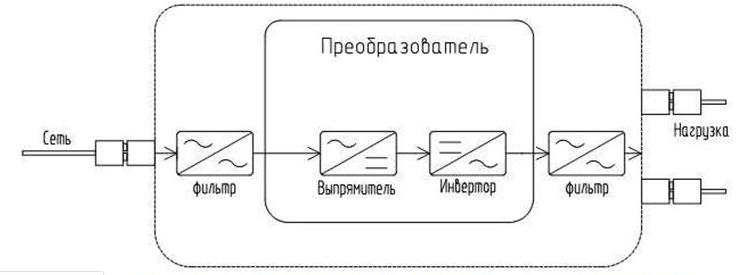 Схема инверторного стабилизатора