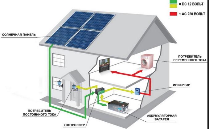 где устанавливается солнечная батарея
