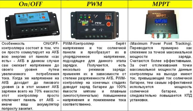 контроллеры для солнечной батареи разновидности