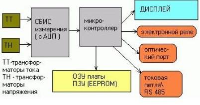 схема электронного счетчика