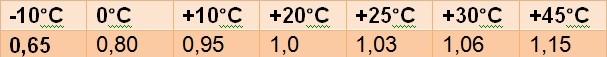 температура работы акб солнечной батареи
