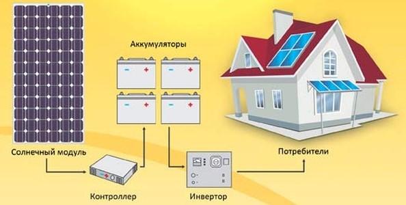 устройство солнечной стации