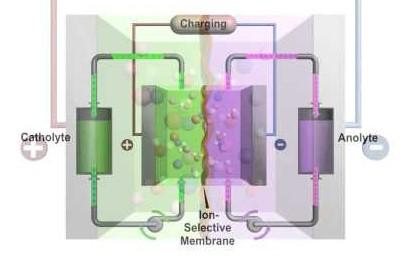 Алюминий-ионные батареи принцип работы