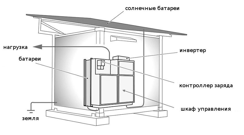 Модульная солнечная электростанция Panasonic конструкция