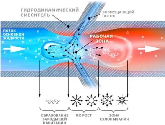 Принцип работы вихревого нагревателя
