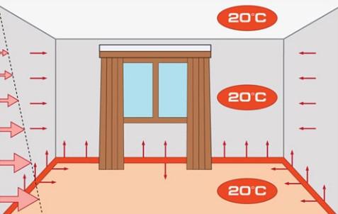Схема распространения тепла по комнате