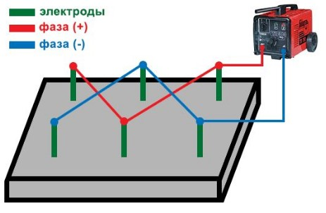 Схема установки электродов в бетон