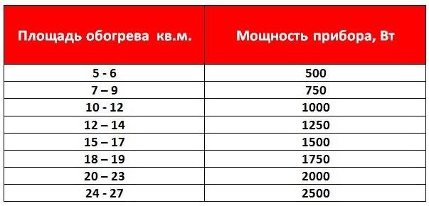 Таблица необходимой мощности масляного обогревателя