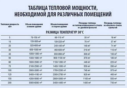 Таблица тепловой мощности