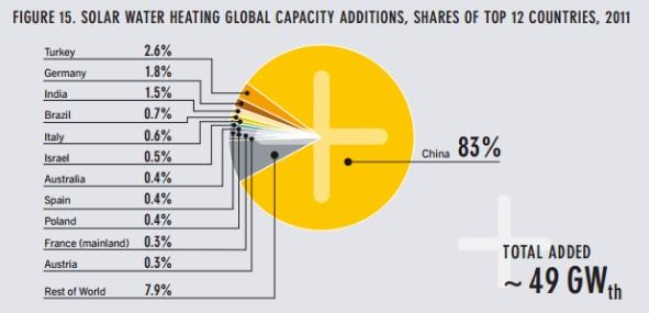 лучшие производители вакуумировнных солнечных коллекторов,