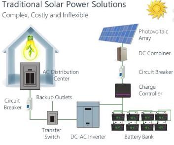 обычная солнечная батарея