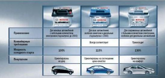 характеритики аккумуляторов Bosch