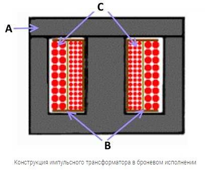 Броневой импульсный трансформатор