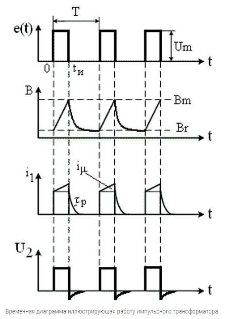 Временная диаграмма, иллюстрирующая работу импульсного трансформатора