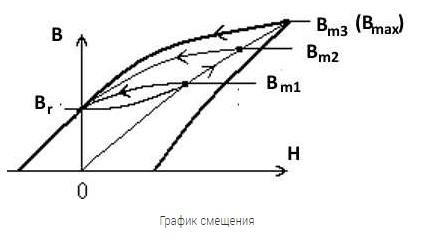 График смещения индукций