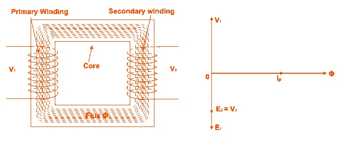 Модель идеального трансформатора