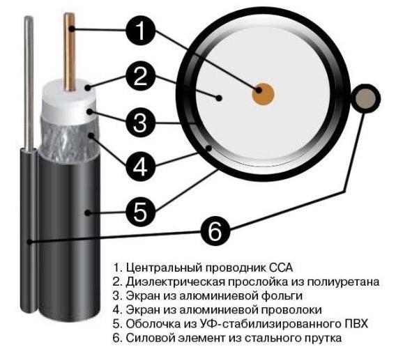 Подсоединение проводов к аналоговой камере