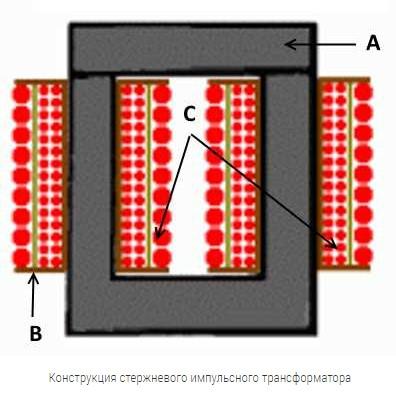 Стрежневой импульсный трансформатор
