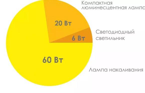 Экономия светодиодных светильников